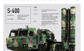 L'Échec des Patriots en Arabie Saoudite pousse l'Inde à acquérir des S-400 Russes